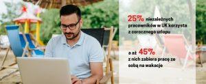 Urlop self employed dotyczy tylko 25% niezależnych pracowników, aż 45% z nich zabiera pracę ze sobą