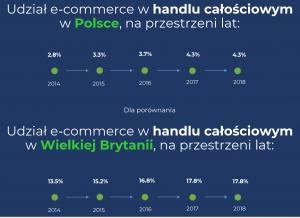 Jak zwiększyć sprzedaż dzięki platformom takim jak Amazon czy eBay?