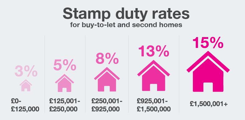 Stamp Duty to dodatkowy koszt, dla osób które zdecydują się na kredyt hipoteczny. Księgowość dla inwestorów nieruchomości
